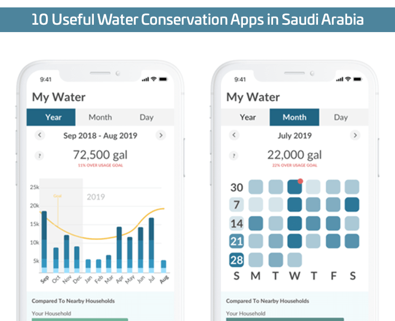 10 Useful Water Conservation Apps